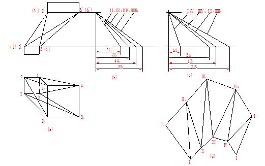 、(图8-3c)。 3.用所求出的各边实长线依次画出各三角形的实形,即得该截头斜四棱锥的表面展开图(图8-3d)。 为检查展开图正确与否,可延长各棱线看它们是否交于一点。  图8-2 平面体制件  图8-3 漏斗的表面展开 第二节 曲面立体的表面展开 一、正圆柱管及斜口圆柱管的表面展开 圆柱管的展开可视为圆柱面在平面上滚动摊平,如图8-4b)所示。正圆柱面的展开图是一个矩形,矩形的一边长度为D,其邻边长度为圆柱高度H(图8-4b)。柱面展开后,组成柱面的各素线仍互相平行。 将正圆柱管斜切,即得斜口正圆柱管